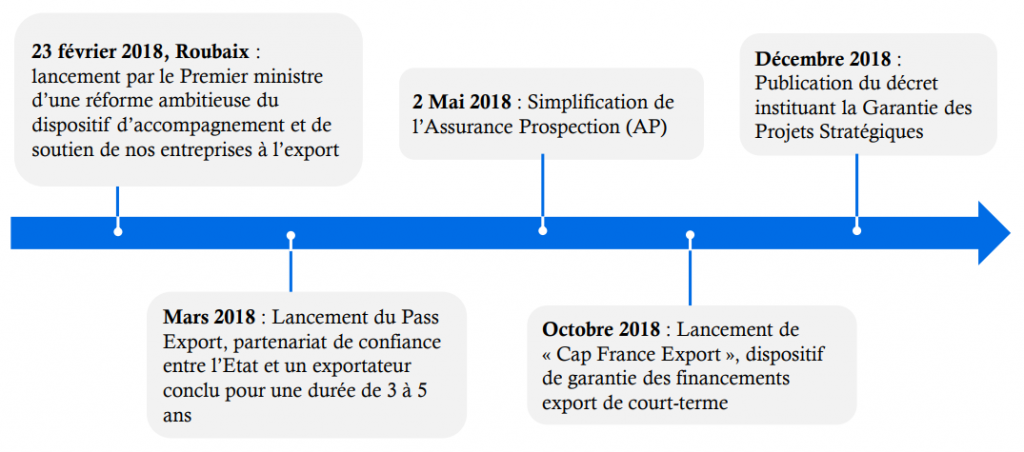 Bercy France Export 2019