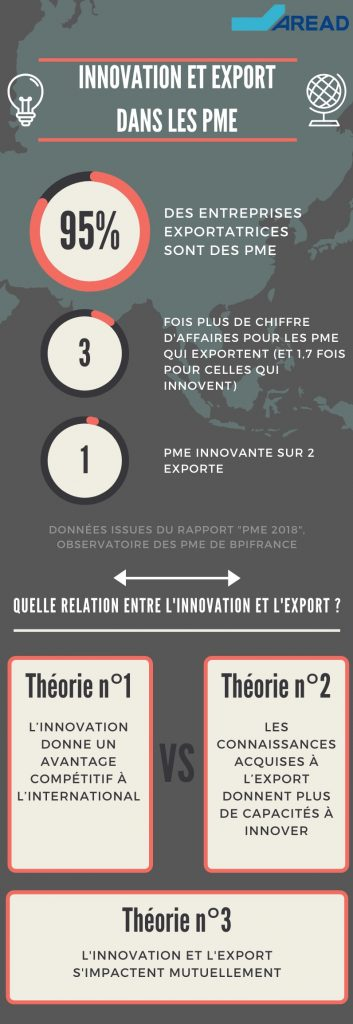 Infographie innovation et export